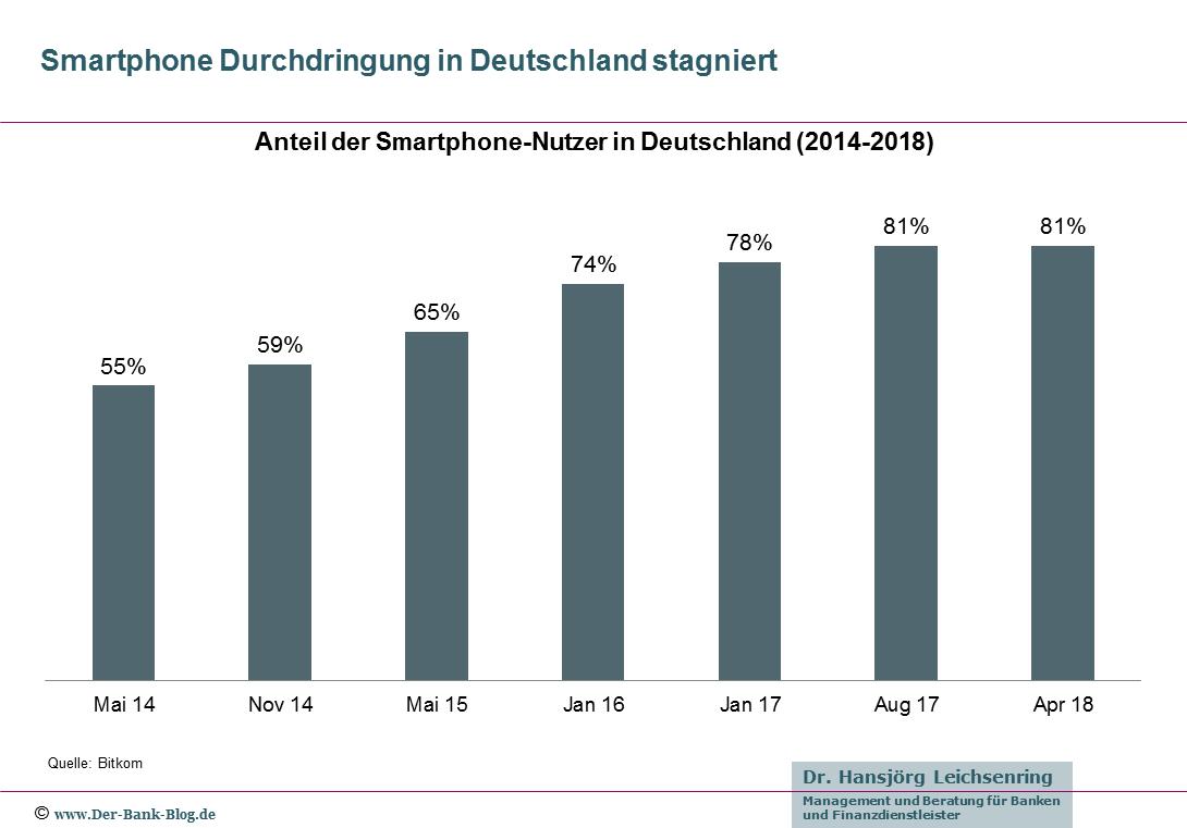 Entwicklung der Smartphone-Nutzung in Deutschland (2014 – 2018)