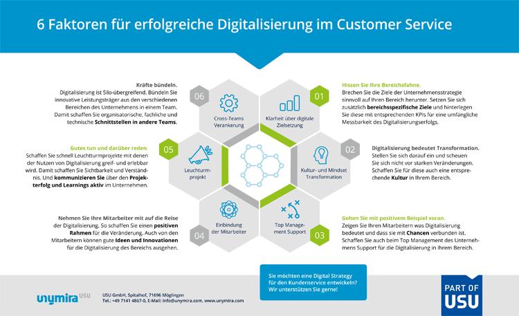 Infografik: 6 Erfolgsfaktoren für digitalen Kundenservice