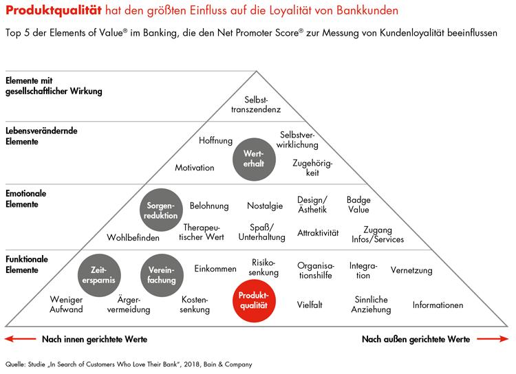 Die wichtigsten Werttreiber im Retail Banking