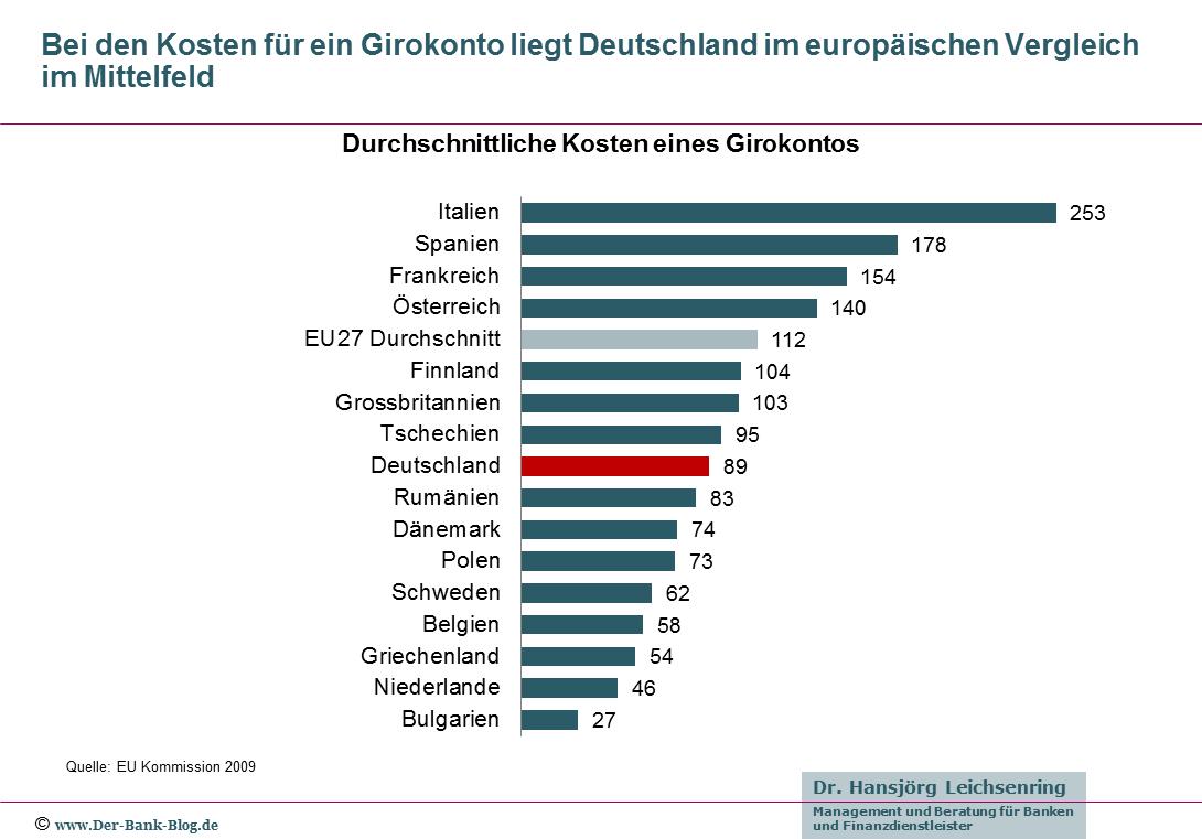 Durchschnittliche Kosten fürs Girokonto in Europa