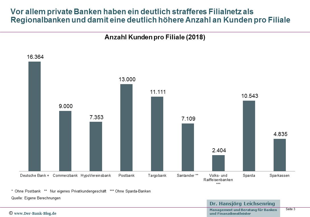 Anzahl Kunden pro Bankfiliale im Institutsvergleich