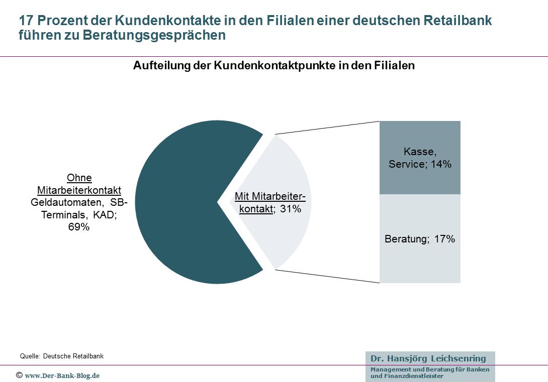 Kundenkontaktpunkte in den Filialen einer deutschen Retailbank