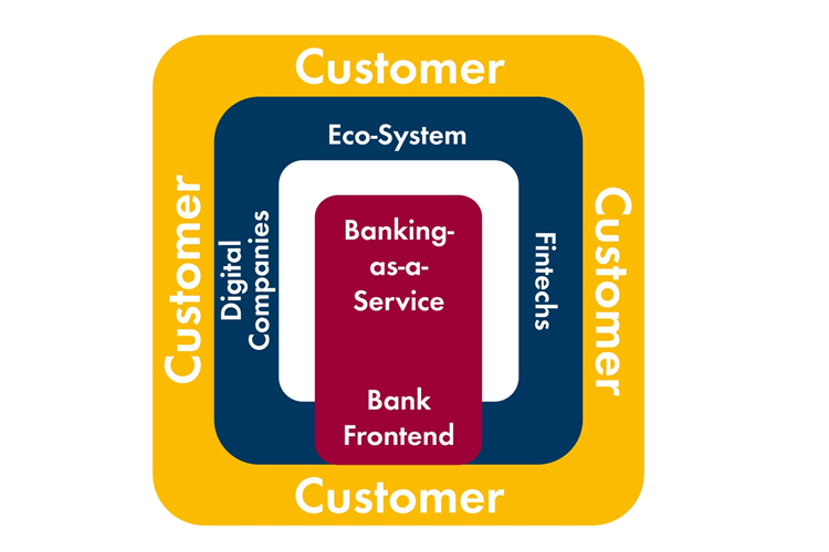 Plattform für Banking-as-a-Service
