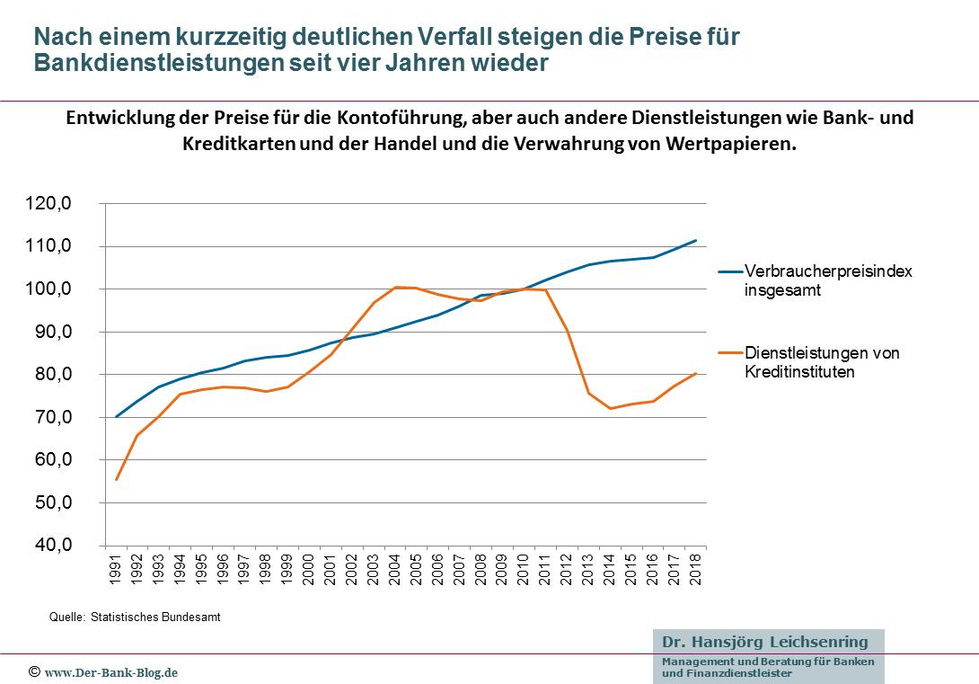 Entwicklung der Preise für Bankleistungen (1991-2018)