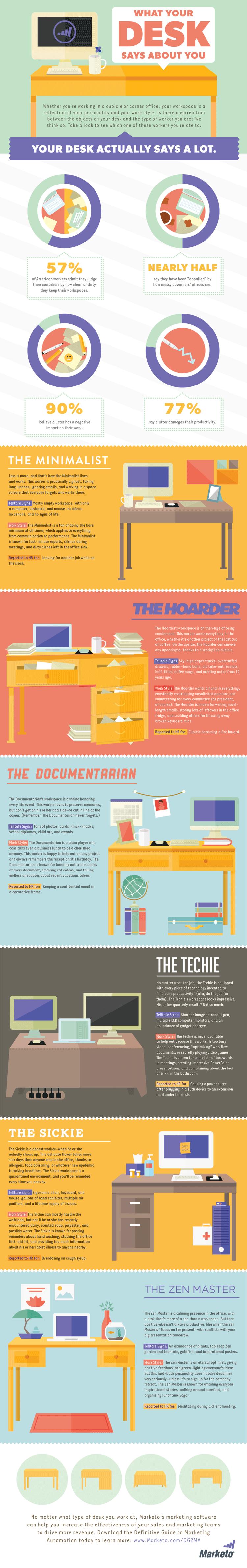 Infografik: Sechs unterschiedliche Schreibtischtypen