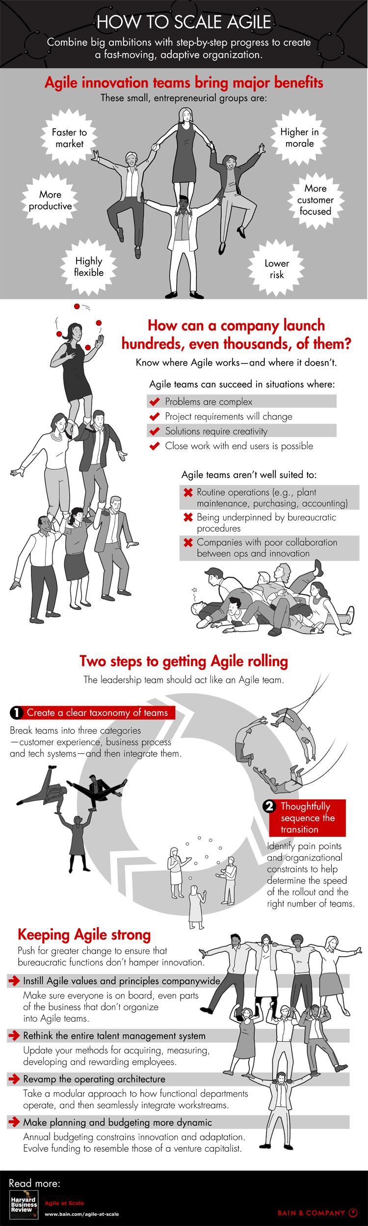 Infografik: Wege zu mehr Agilität im Unternehmen
