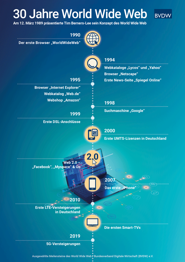 Infografik: Wichtige Stationen in 30 Jahren Internet