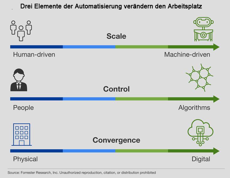 Drei Elemente der Automatisierung verändern den Arbeitsplatz - Grafik zum Beitrag RPA