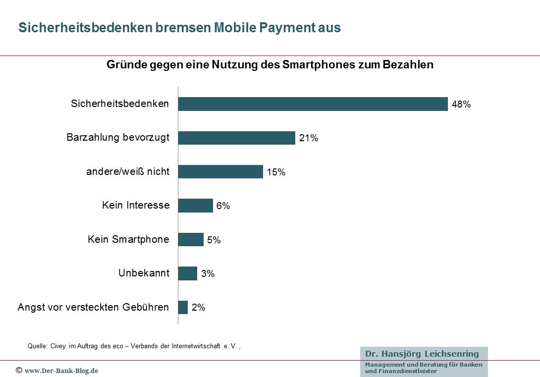 Gründe gegen Mobile Payment