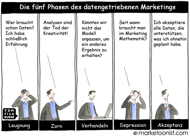 Cartoon: 5 Phasen des datengetriebenen Marketings