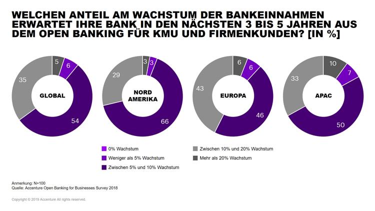 Ertragserwartungen der Banken durch Open Banking für Firmen