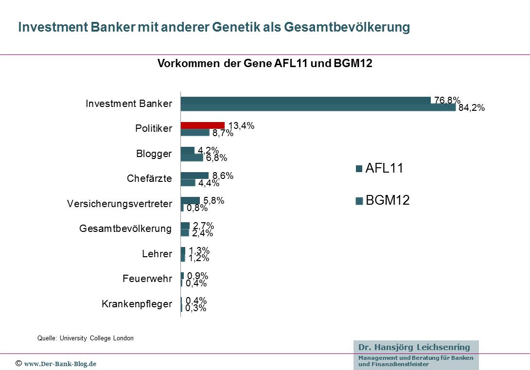 Verbreitung der Gene AFL11 und BGM12 in verschiedenen Berufsgruppen