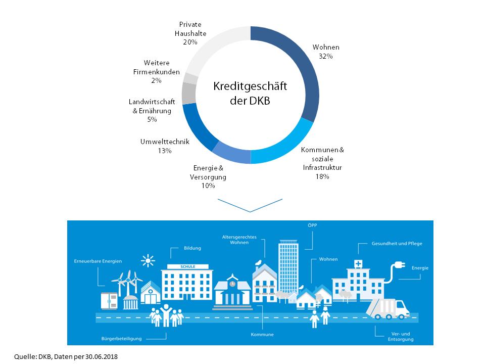 Das nachhaltige Kreditgeschäft der DKB