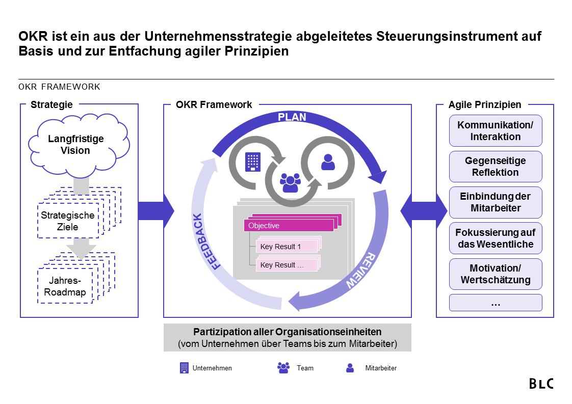 Das OKR-Framework für mehr Agilität in Banken und Sparkassen