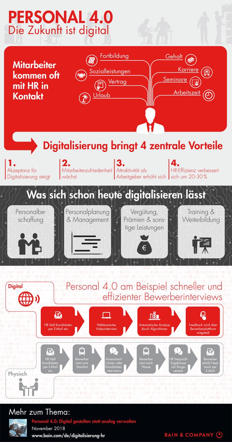Infografik: Die Digitalisierung des Personalwesens