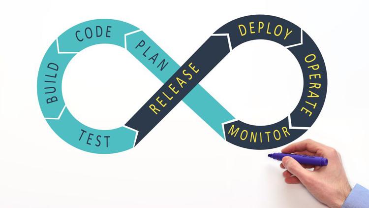 Softwareentwicklung mit DevOps beschleunigen