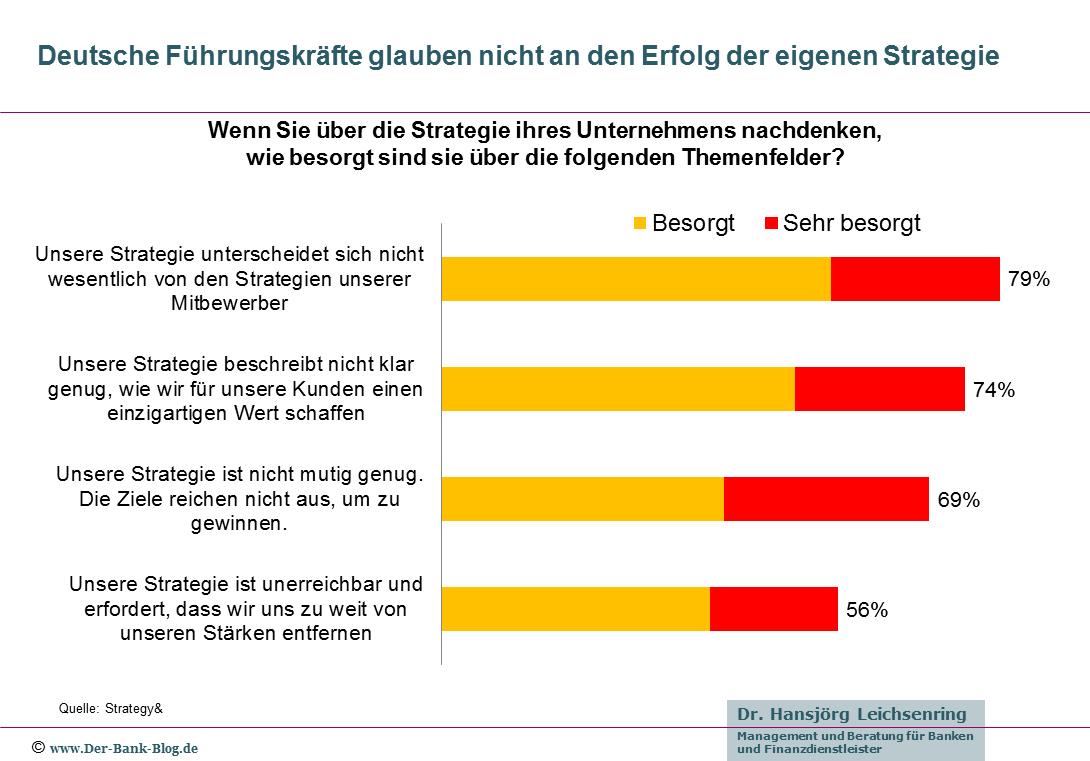 Deutsche Führungskräfte glauben nicht an den Erfolg der eigenen Strategie