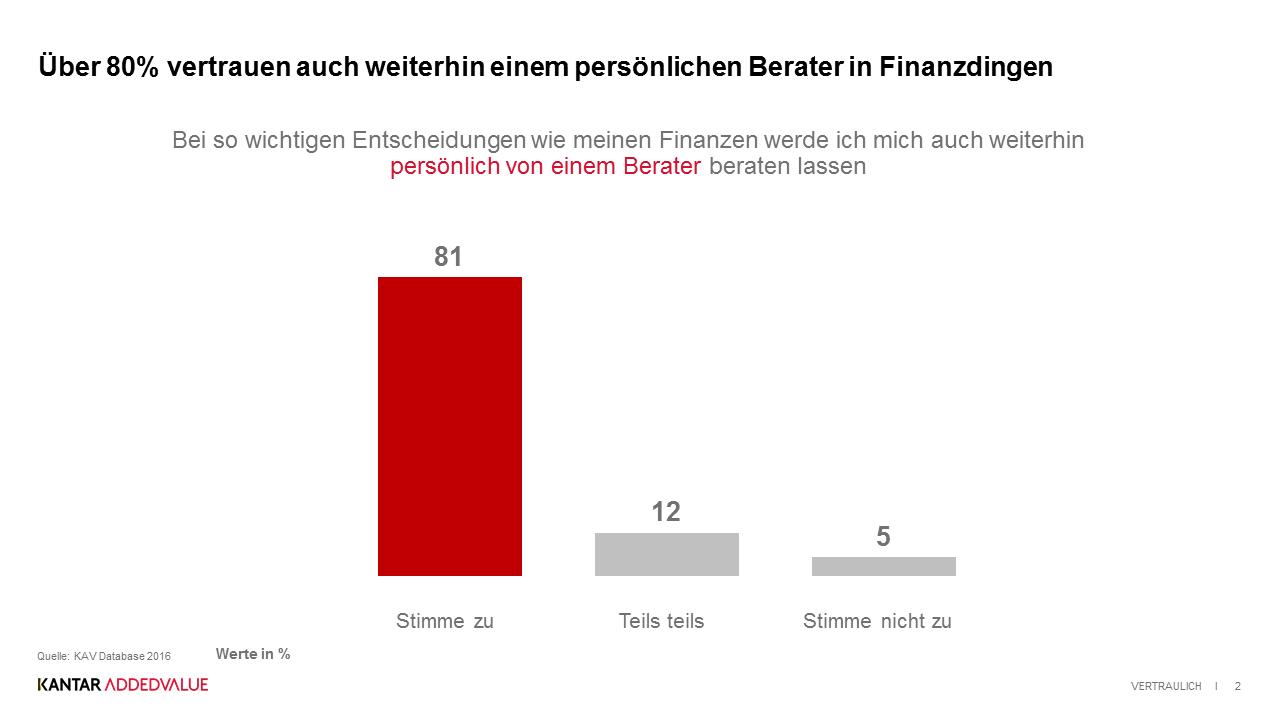 80 Prozent der Verbraucher vertrauen ihrem persönlichen Finanzberater