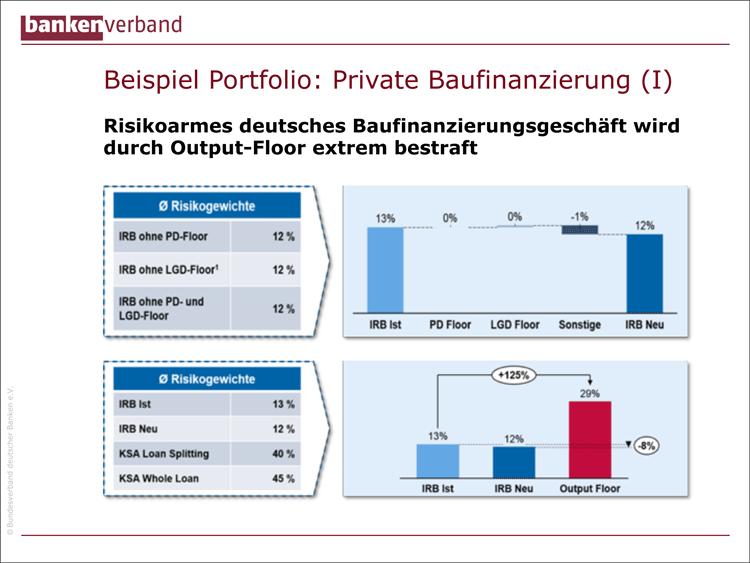Auswirkungen von Basel IV auf Baufinanzierungsgeschäft