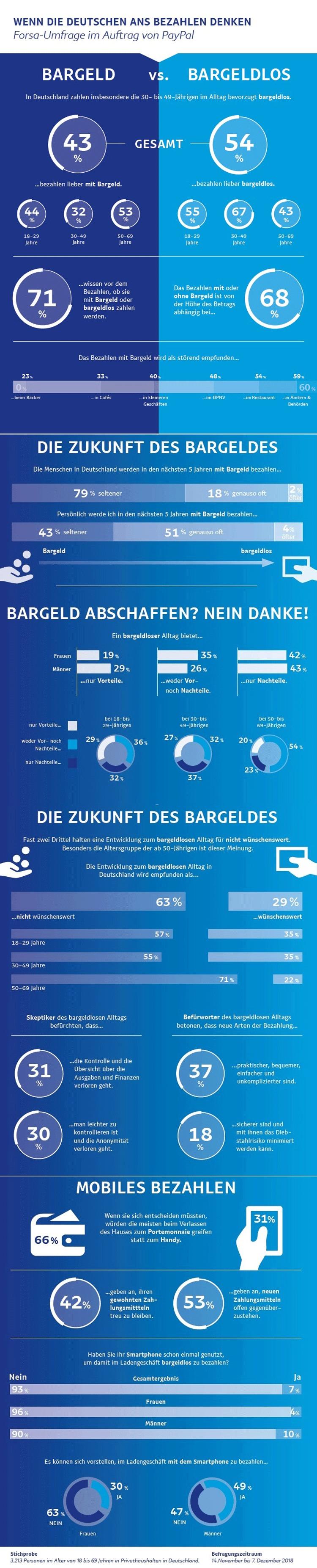 Infografik: Bezahlen in Deutschland