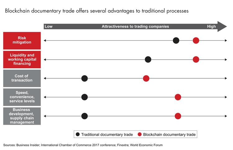 Vorteile der Blockchain bei der Handelsfinanzierung