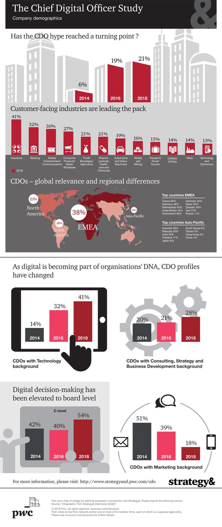 Infografik: Chief Digital Officer nach Branchen und Regionen