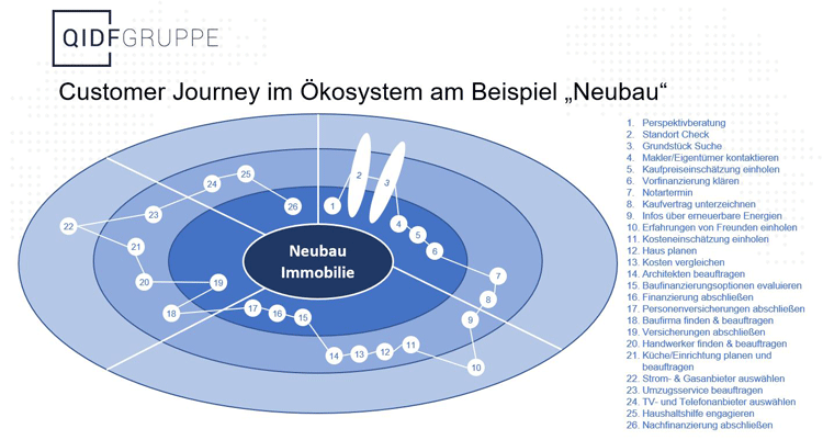 Customer Journey im Banking Ökosystem