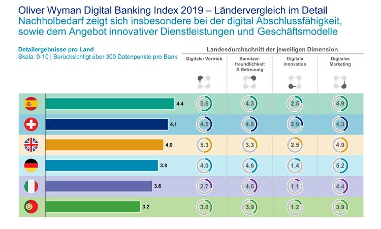 Ländervergleich Digital Banking Index 2019