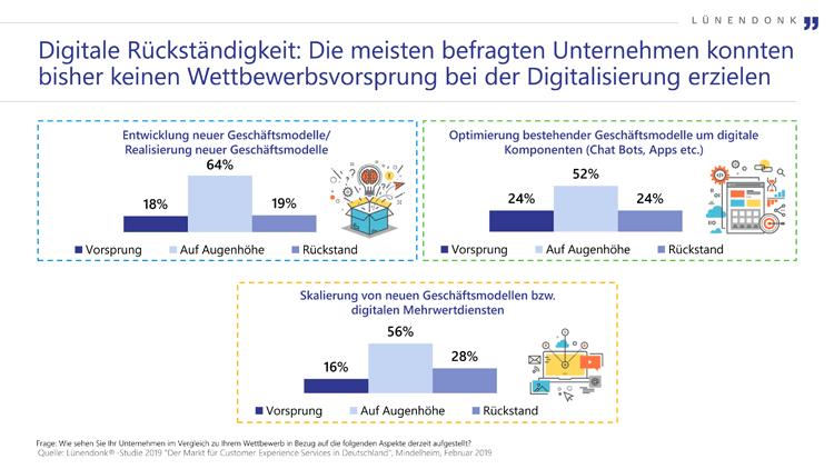 Viele Unternehmen weisen einen digitalen Rückstand auf.