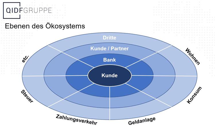 Ebenen eines Ökosystems für Banken und Sparkassen