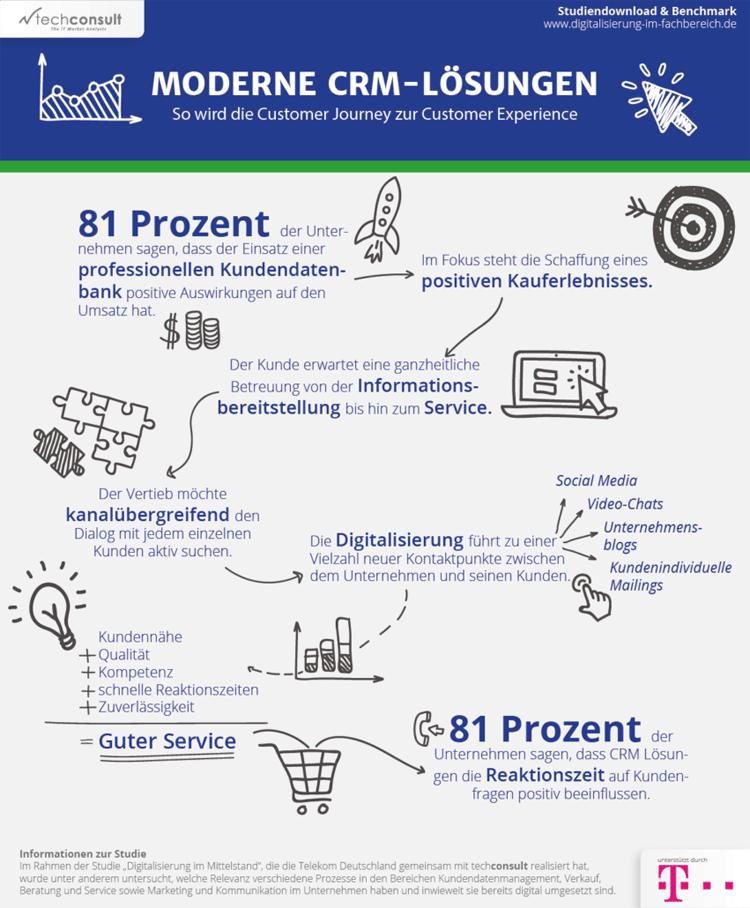 Infografik: Moderne CRM-Lösungen verbessern die Customer Experience