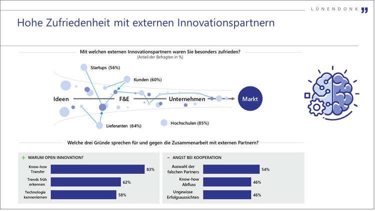 Zufriedenheit mit Open Innovation Partnern