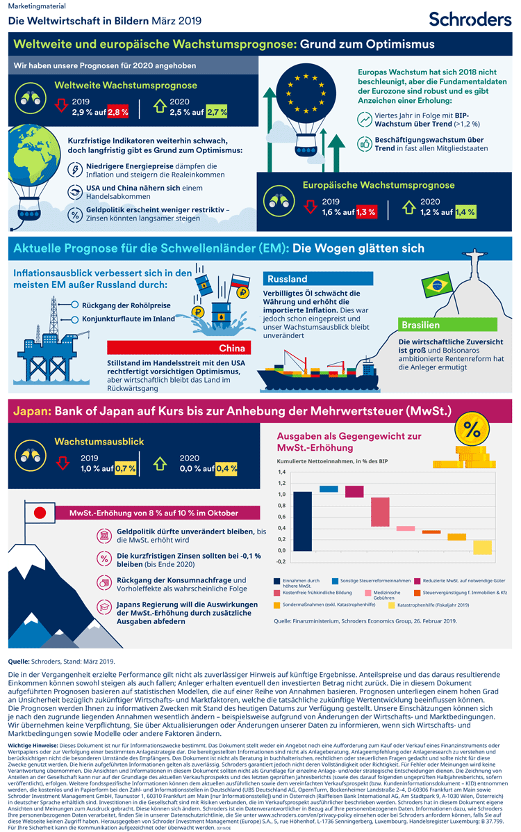 Trends der Weltwirtschaft in einer Infografik zusammengefasst – März 2019