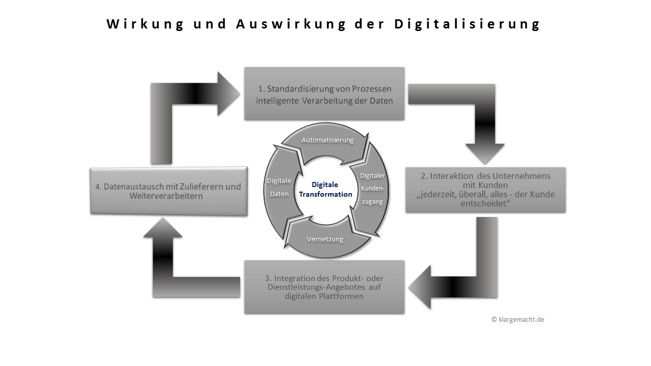 Wirkung und Auswirkung der Digitalisierung