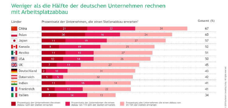 Internationaler Vergleich des Arbeitsplatzabbaus durch Roboter