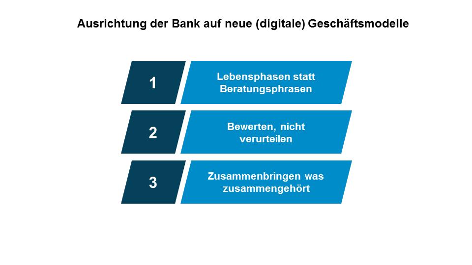 Ausrichtung der Bank auf neue (digitale) Geschäftsmodelle