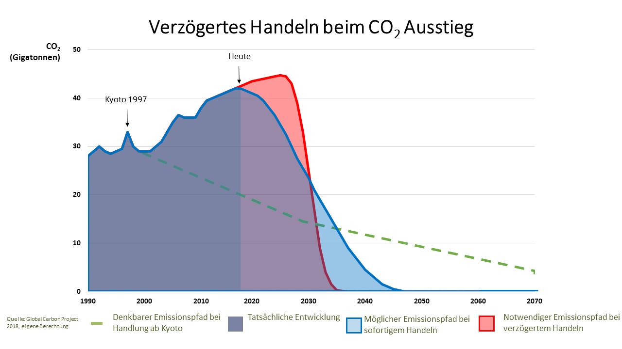 Zeitfenster für einen CO2 Ausstieg wird kleiner
