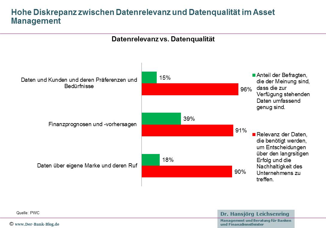 Vermögensverwalter: Datenrelevanz versus Datenqualität