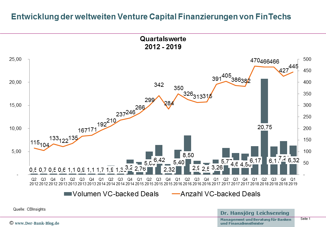 Venture Capital Finanzierungen von FinTechs – Q1-2019