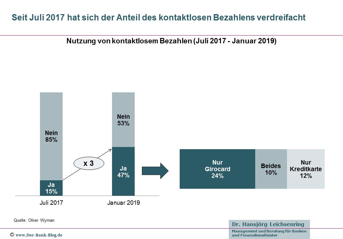 Nutzer von kontaktlosem Bezahlen (2017-2019)