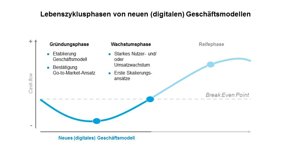 Lebenszyklusphasen von neuen (digitalen) Geschäftsmodellen
