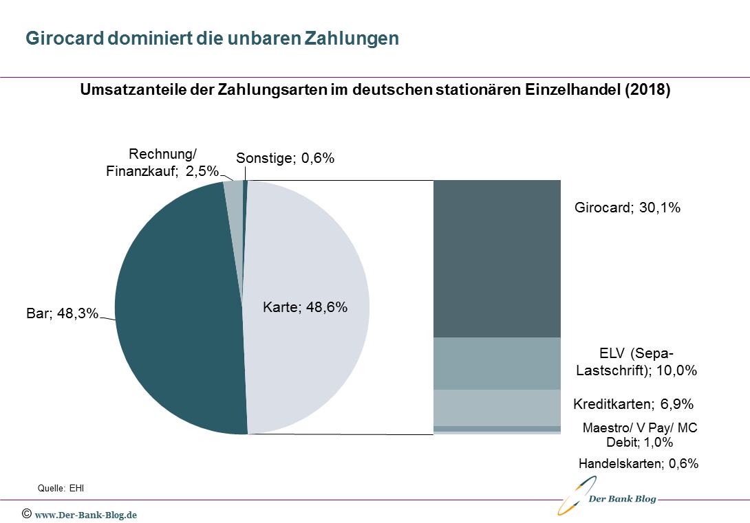 Umsatzanteile im deutschen stationären Einzelhandel (2018)