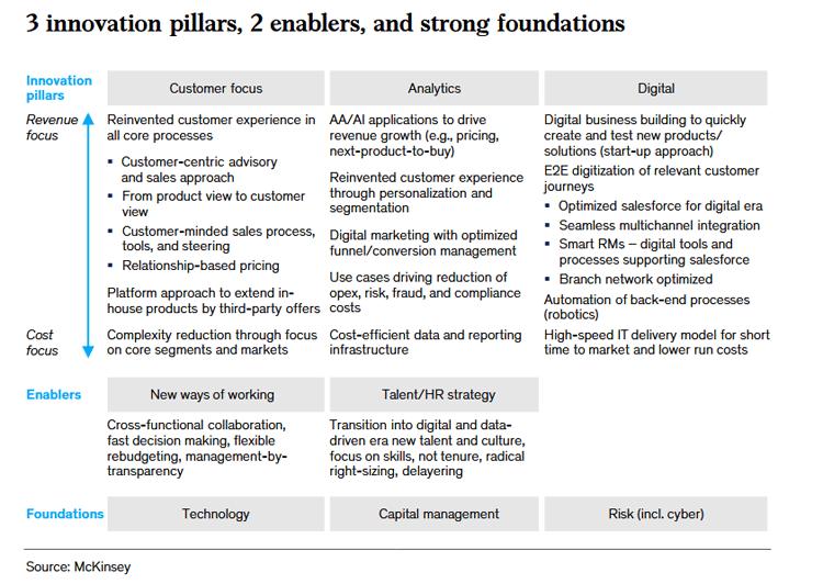 Drei strategische Ansatzpunkte für neue Banking-Geschäftsmodelle.