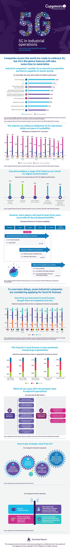 Wie Telekommunikationsunternehmen und Industrie von 5G profitieren können.