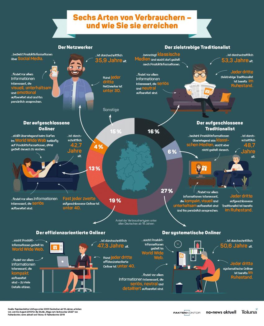 Infografik: Sechs Arten von Verbrauchern und wie man sie erreicht