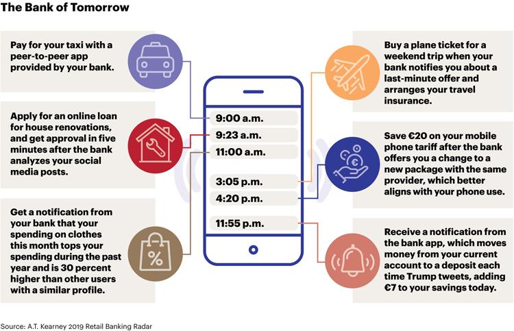 Die Bank von morgen im Smartphone