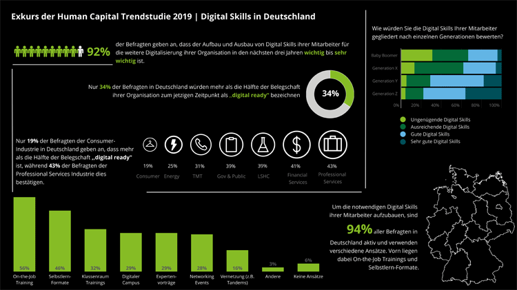 Infografik: Digitale Skills in Deutschland