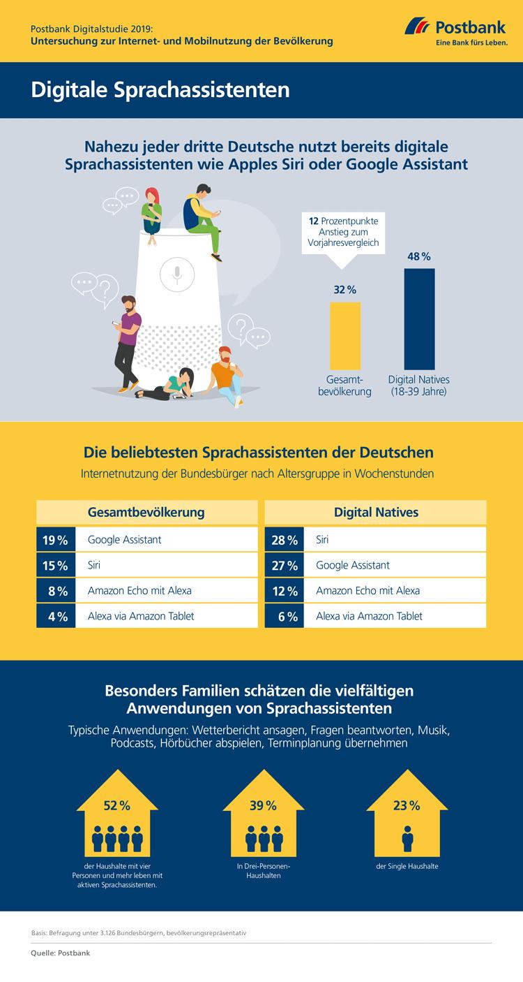 Infografik: Die beliebtesten digitalen Sprachassistenten der Deutschen