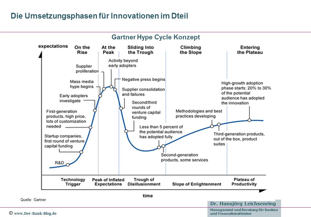 Das Gartner Hype Cycle Konzept im Detail