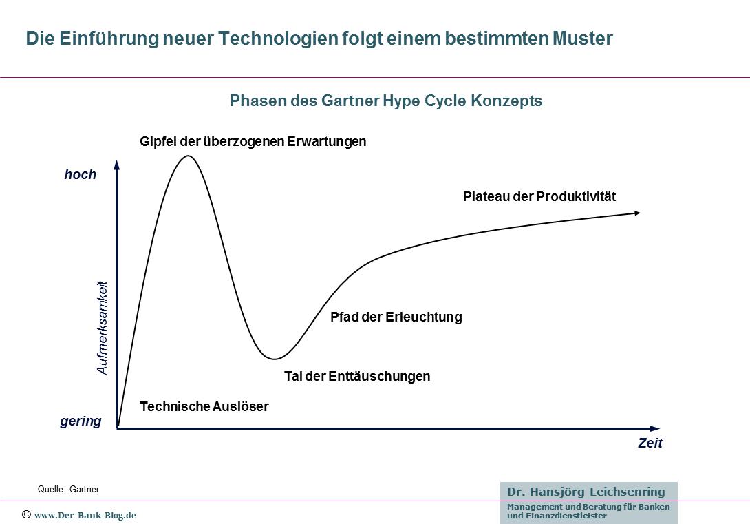 Das Gartner Hype Cycle Konzept im Überblick